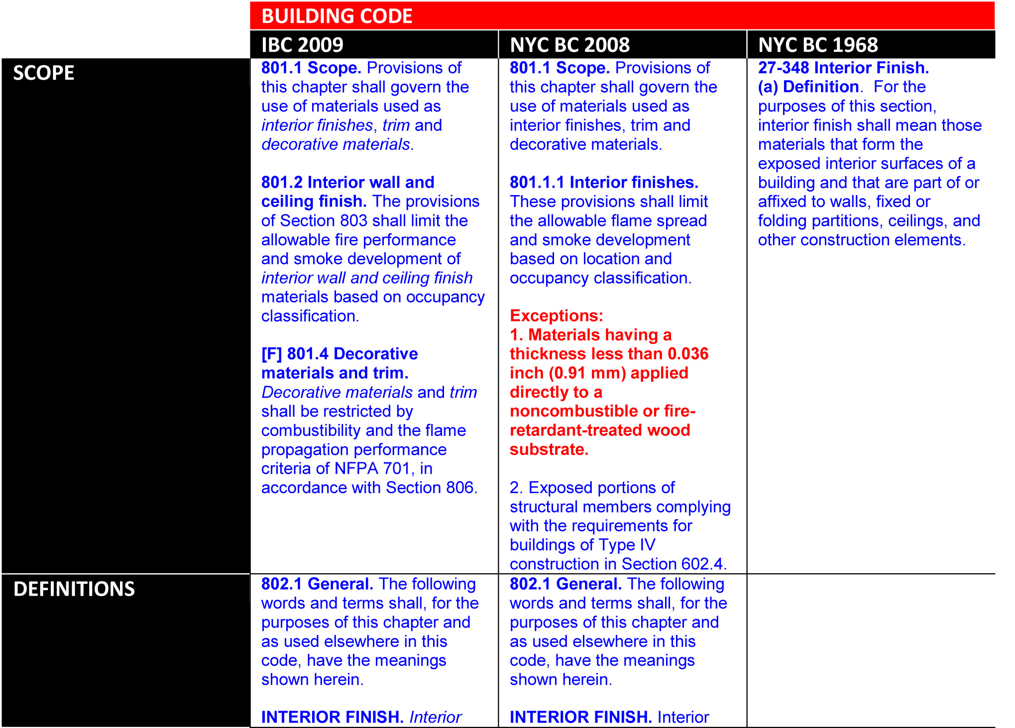 Nyc building code updates have big impact on common hospital finishes kdoss ny code 2 1betcityfo Image collections